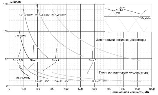 Удельная емкость мкФ/кВт для различных мощностей и исполнений SEMIKUBE
