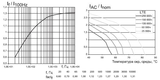 Зависимость относительной величины тока от частоты и температуры окружающей среды для различного значения LTE