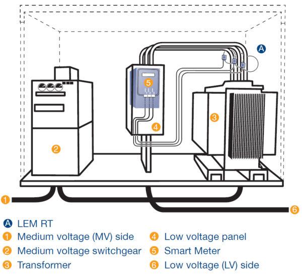 MV/LV (средневольтовая/низковольтная) подстанция