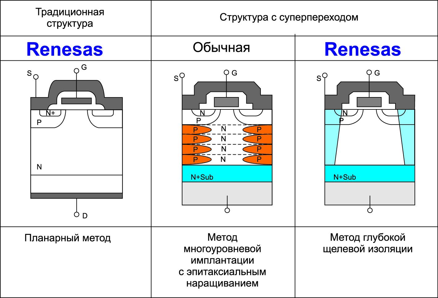 Столбики полупроводника p-типа внутри полупроводника n-типа, образующие структуру с глубокой щелевой изоляцией