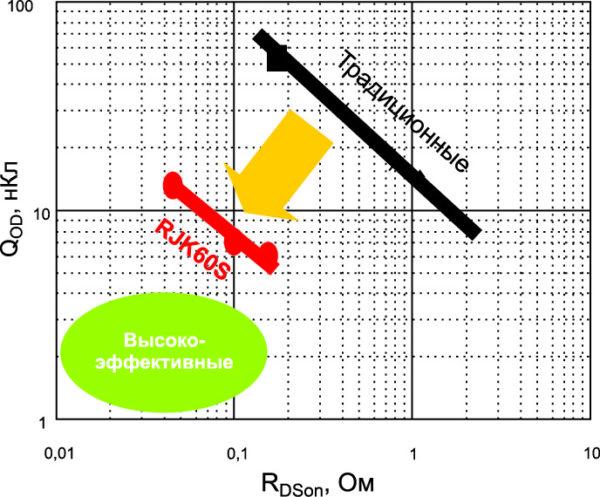 Сравнение характеристик двух типов силовых полевых МОП-транзисторов (традиционных и с суперпереходом) по показателю качества