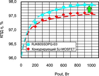 Рост КПД за счет применения SJ-PMOSFET с глубокой щелевой изоляцией