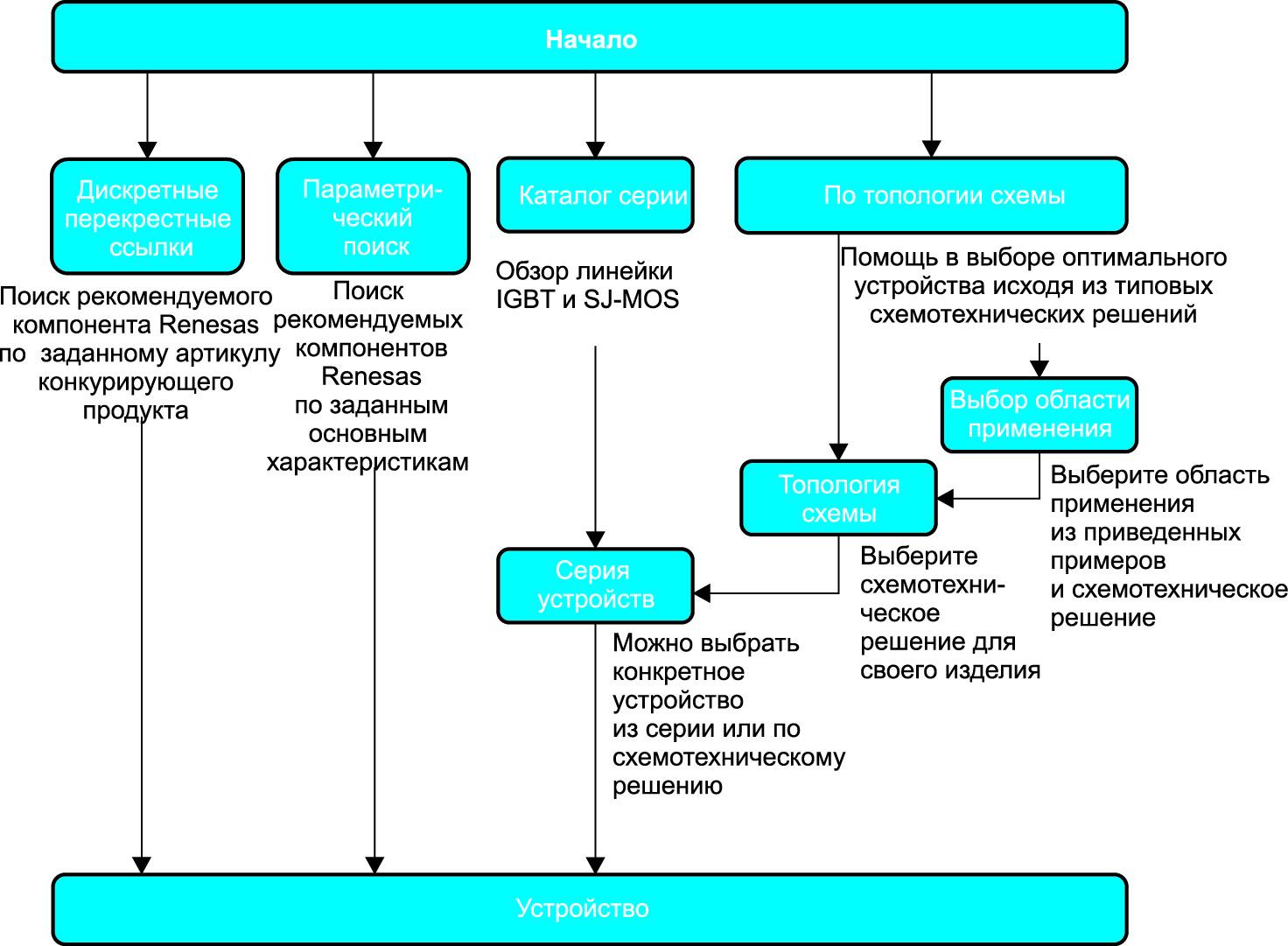 Схема алгоритма, на которой показаны различные варианты подбора компонента