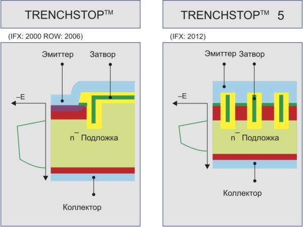 Структуры транзисторов IGBT TRENCHSTOP и TRENCHSTOP 5