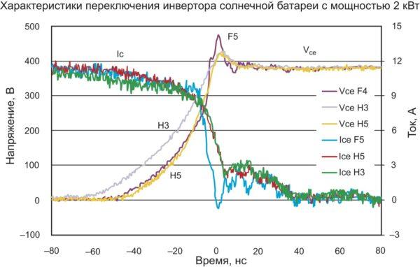 Характеристики переключения транзисторов HighSpeed 5