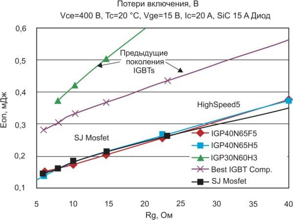 Зависимости энергии потерь включения различных типов  IGBT от сопротивления в цепи затвора