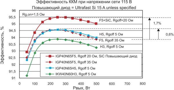 Зависимости эффективности ККМ на различных IGBT от выходной мощности