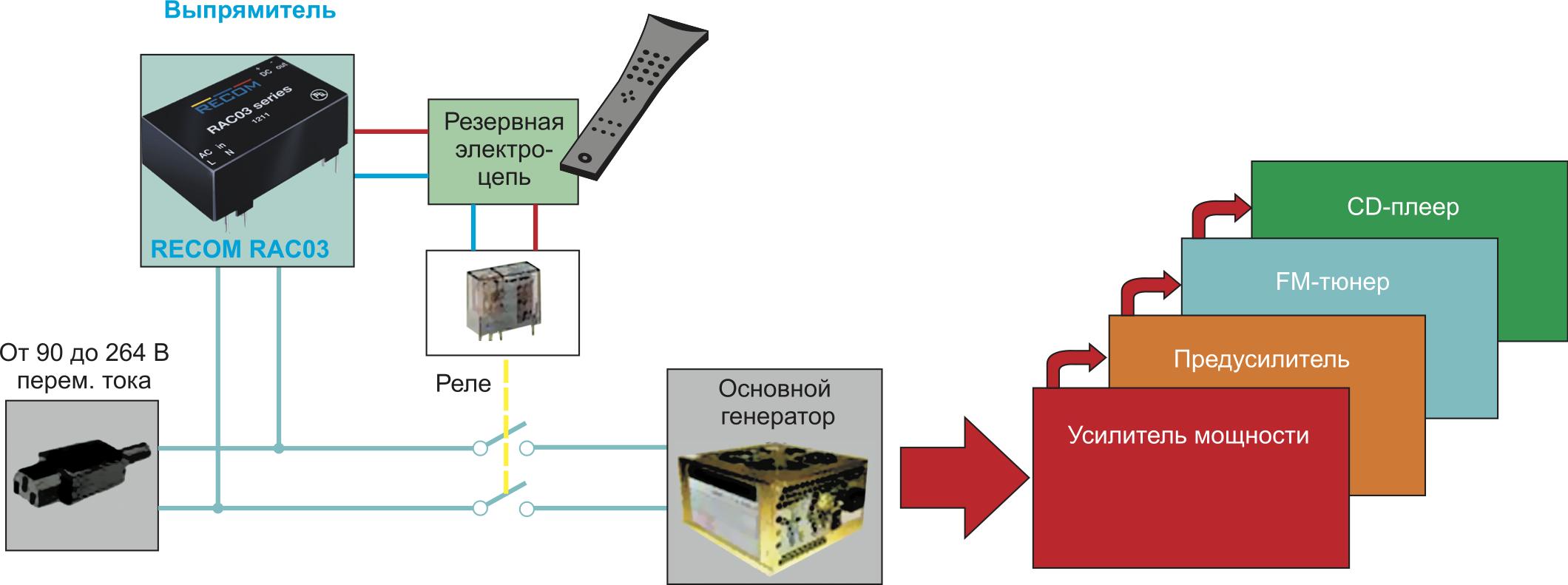 Резервная электроцепь с модулем постоянного/переменного тока малой мощности