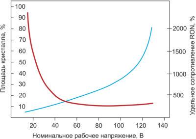 Зависимость рабочего напряжения от площади кристалла