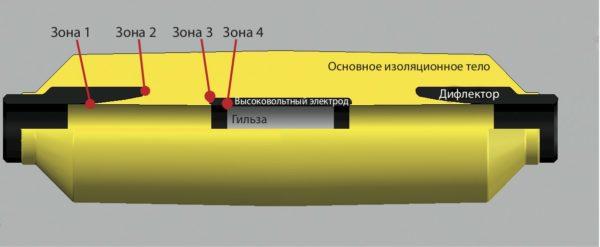 Элементы конструкции стресс-конуса и критические зоны напряженности поля. Зона 1 — граница полимерного экрана по изоляции кабеля и дифлектора; зона 2 — край дифлектора; зона 3 — край высоковольтного электрода; зона 4 — край соединительной гильзы (при несогласованном выборе длины высоковольтного электрода)