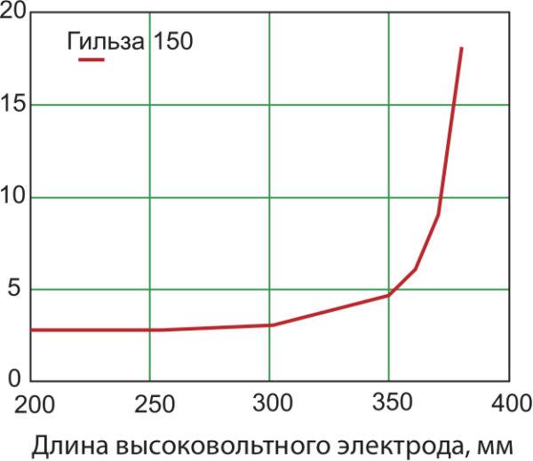 График зависимости напряженности электрического поля от длины высоковольтного электрода при длине гильзы 150 мм