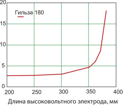 Зависимость напряженности электрического поля от длины высоковольтного электрода при длине гильзы 180 мм