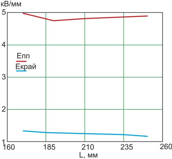 Зависимость напряженности поля в зонах 1, 2 от длины дифлектора