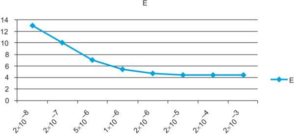 Зависимость напряженности поля в зоне 3 от активной составляющей проводимости высоковольтного электрода