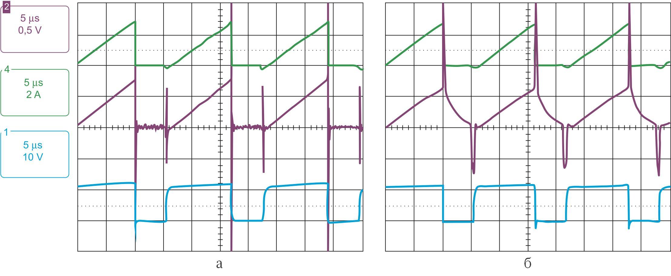 Осциллограммы сигналов двух схем измерения тока