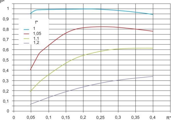 Регулировочные характеристики инвертора при частотном регулировании