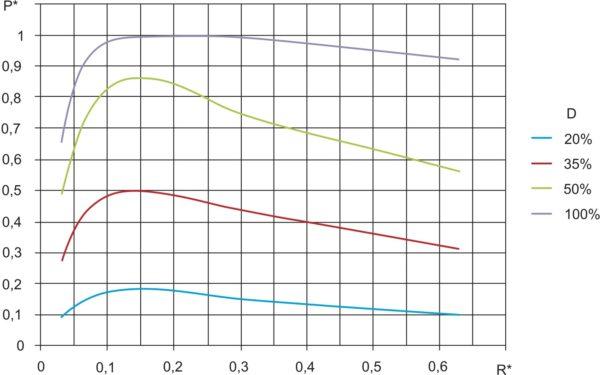 Регулировочные характеристики инвертора при использовании АШИМ