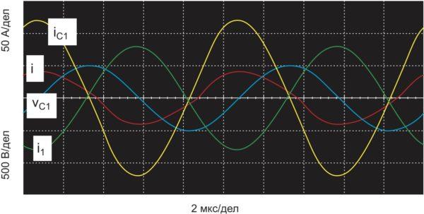 Рис. 4. Осциллограммы токов и напряжений в силовых элементах при работе на «квазирезонансной» частоте (V = 400 B; f = 100 кГц; С = 100 нФ; С1 = 380 нФ; L = 25 мкГн; L1 = 10 мкГн; R1 = 0,5 Ом)