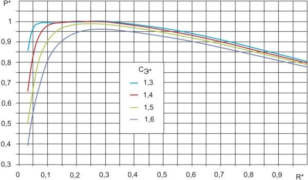Нормализованные зависимости мощности от сопротивления индуктора на рабочей частоте инвертора f = f0 при различных значениях СЭ