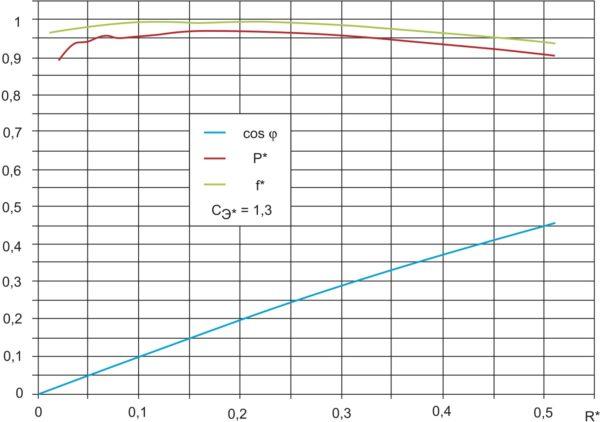 Рис. 7. Зависимости мощности, частоты и коэффициента мощности индуктора от его сопротивления при поддержании системой управления квазирезонансного режима