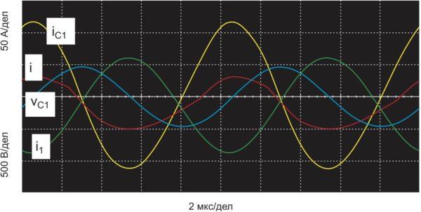 Осциллограммы токов и напряжений в силовых элементах при реализации АШИМ (V = 400 B; f = 100 кГц; D = 70%; С = 100 нФ; С1 = 380 нФ; L = 25 мкГн; L1 = 10 мкГн; R1 = 0,5 Ом)