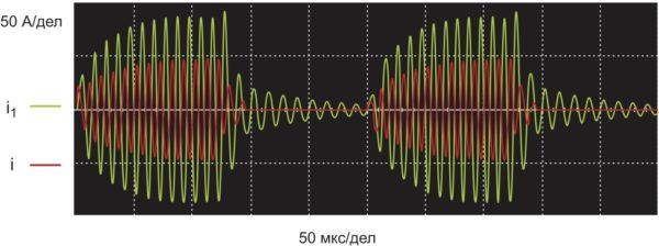 Осциллограммы токов и напряжений в силовых элементах при реализации PDM на частоте 4 кГц (V = 400 B; f = 100 кГц; С = 100 нФ; С1 = 380 нФ; L = 25 мкГн; L1 = 10 мкГн; R1 = 0,35 Ом)