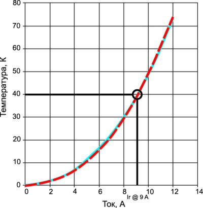 Характеристические кривые номинальных токов катушек