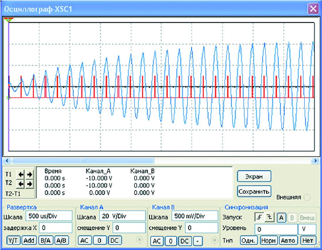 Осциллограмма тока колебательного контура для 25 тактов работы ключей