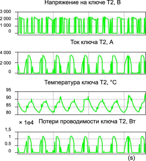 Параметры ключа T2 в инверторном режиме
