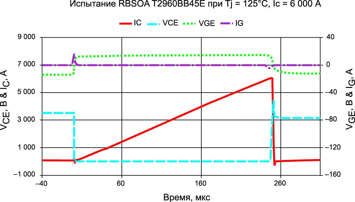 Осциллограммы теста RBSOA