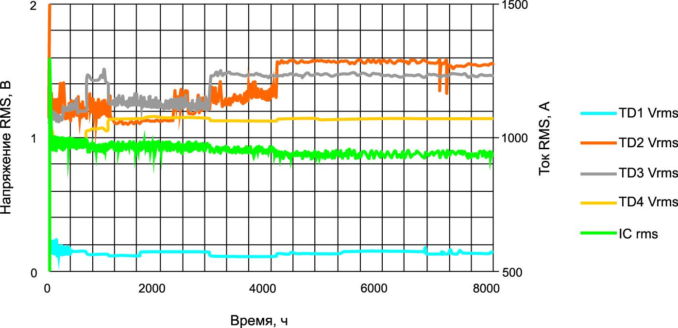 Результаты записи параметров теста на протяжении 8000 ч