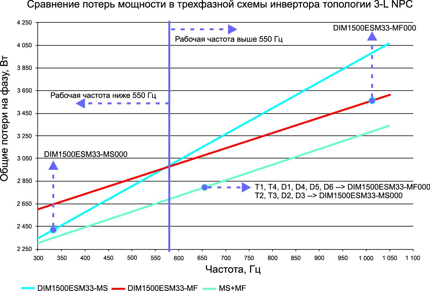Сравнение потерь мощности на фазу в зависимости от рабочей частоты IGBT-модулей MS и MF и оптимизированное использование комбинации IGBT модулей MF + MS