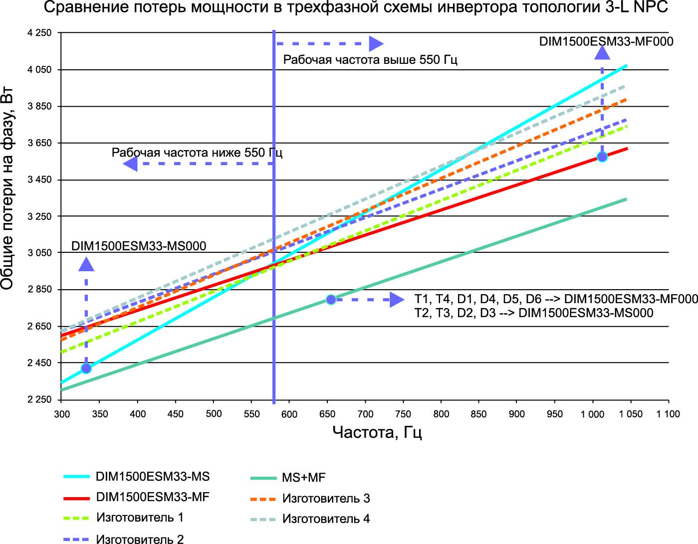 Сравнение потерь мощности при использовании IGBT-модулей MS и MF компании Dynex относительно IGBT-модулей от четырех ее конкурентов