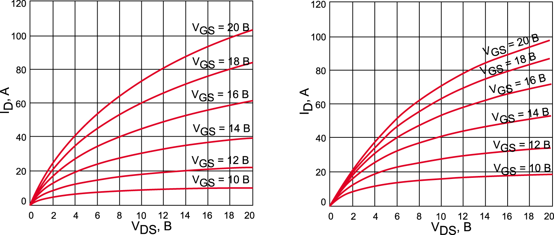 Типовая выходная характеристика SiC MOSFET при температуре кристалла Tj = +25(а) и =125°C (б)