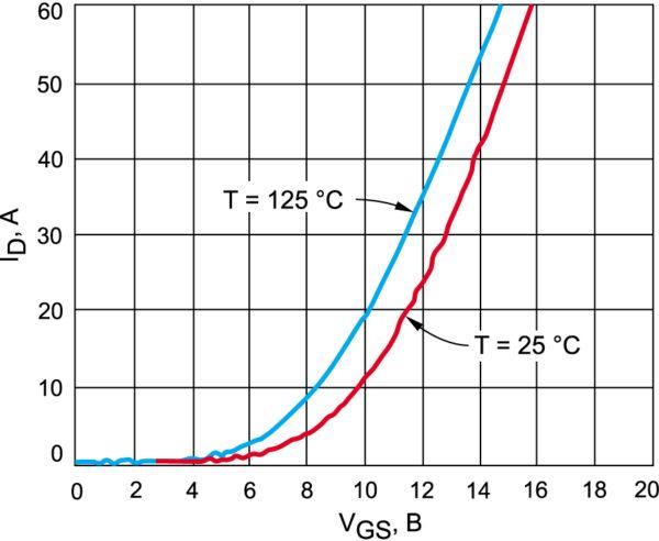 Типовая передаточная характеристика SiC MOSFET при температуре кристалла Tj = +25 и +125°С