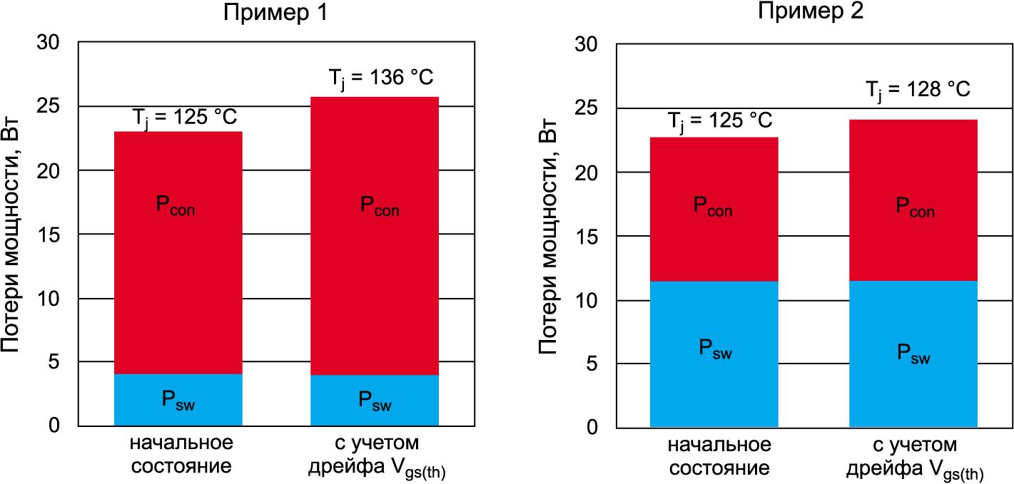Влияние дрейфа VGS(th) в разных условиях применения