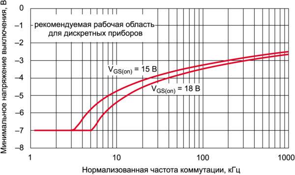 Минимальное напряжение выключения VGS(off) для дискретных приборов SiC MOSFET