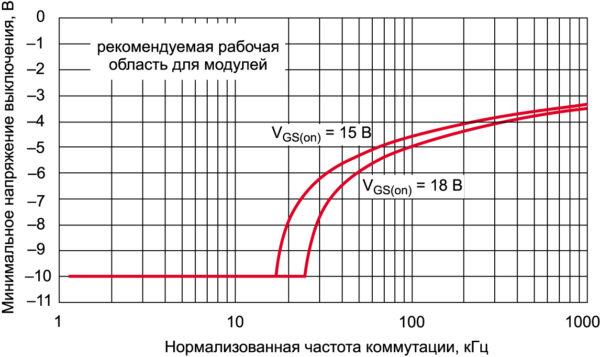 Минимальное напряжение выключения VGS(off) для модулей SiC MOSFET