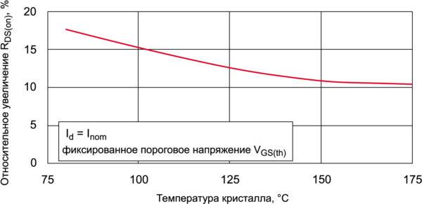 Относительно увеличение RDS(on) при различной температуре кристалла