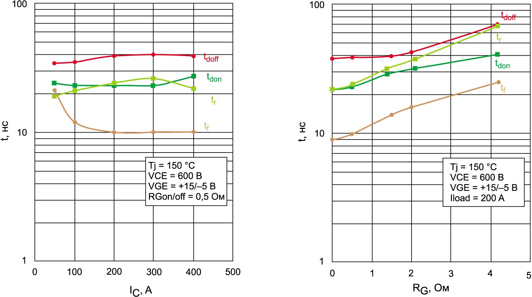 Зависимость временных характеристик модуля SK200MB120TSCE2 от тока стока и сопротивления затвора
