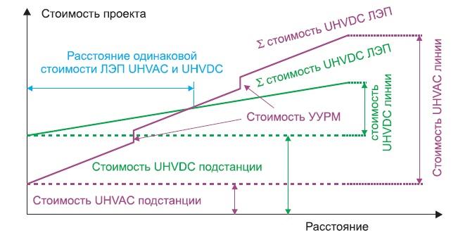 Сравнительные стоимости проектов UHVDC и UHVAC