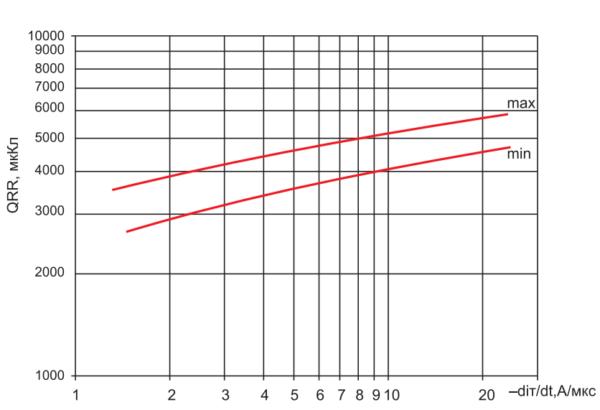 Заряд обратного восстановления фототиристора ТФ183-2000