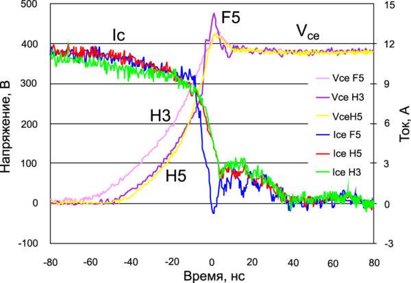Осциллограммы тока и напряжения при выключении ключей H5 и F5 по сравнению с ключами предыдущего поколения H3 в 2-кВт инверторе солнечной батареи