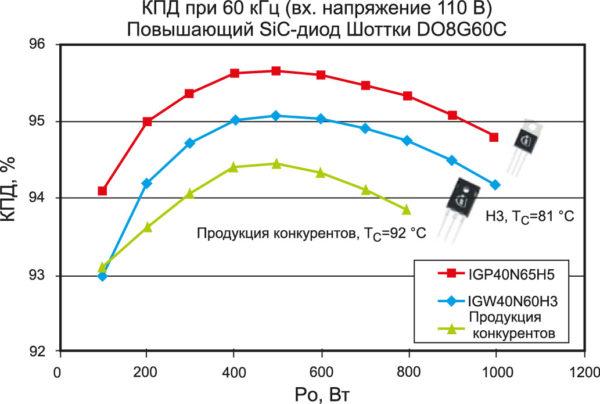КПД и температура корпуса ключей (при максимальной мощности) в испытательной плате 1-кВт ККМ
