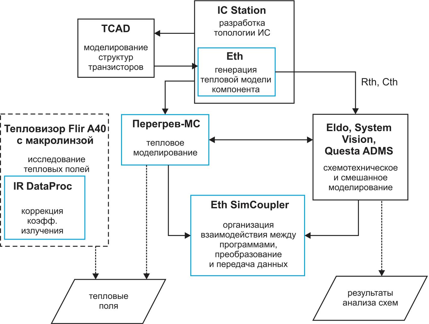 Структура подсистемы электротеплового проектирования мощных микросхем