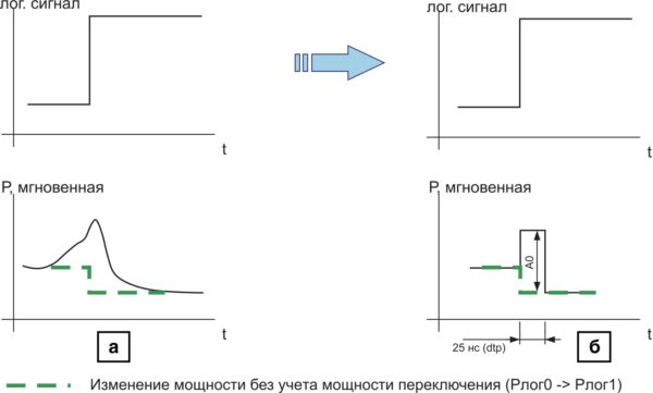 Учет энергии переключения логического вентиля: а) результаты схемотехнического расчета мощности Р при переключении логического элемента; б) аппроксимация мощности Р при переключении логического элемента для логико-теплового моделирования