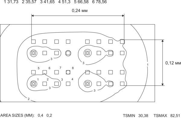 Фрагмент цифрового блока ИС — четыре восьмиразрядных счетчика: топология и рассчитанные изотермы