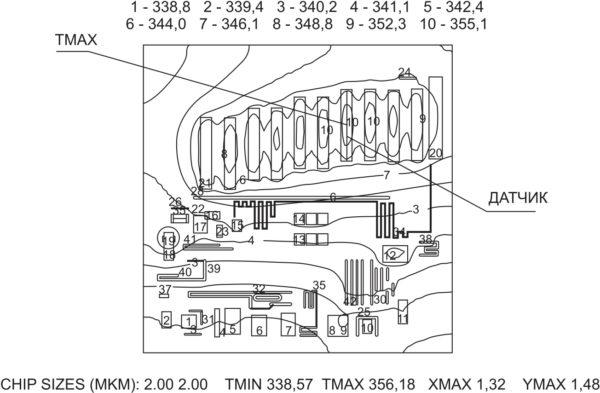 Топология стабилизатора напряжения 142ЕН9 (рис. 3а) с датчиком температуры линейного типа и смоделированные с помощью программы «Перегрев-сенсор» изотермы на поверхности микросхемы