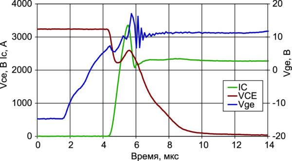 Момент включения IGBT на номинальном токе с затворным резистором 1,6 Ом и дополнительным конденсатором в цепи затвор-эмиттер номиналом 267 нФ