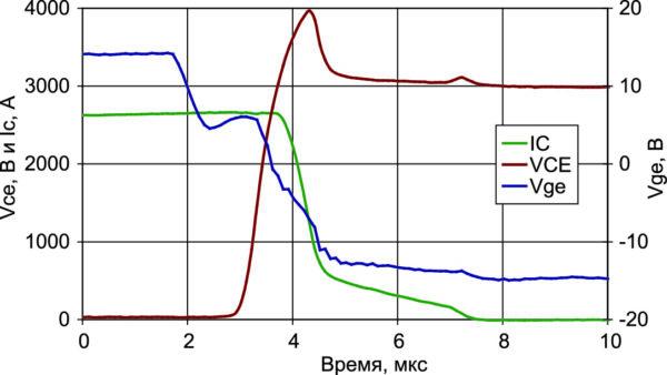 Момент закрывания IGBT при номинальном токе и резисторе затвора 1,5 Ом, а также дополнительной емкости затвор-эмиттер 267 нФ